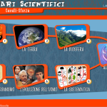 screenshot del sommario del software itinerari scientifici